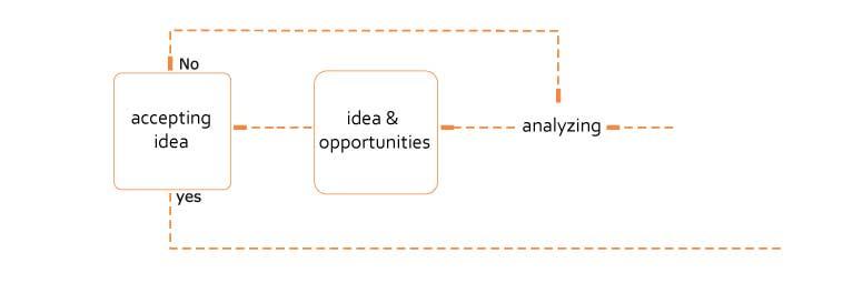 فرآيند های بازاریابی
